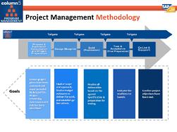pmo methodology