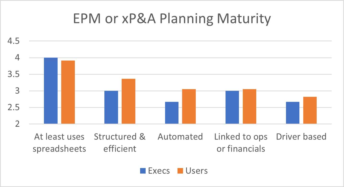 EPM or xP&A Planning Maturity