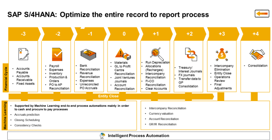 Record to Report SAP