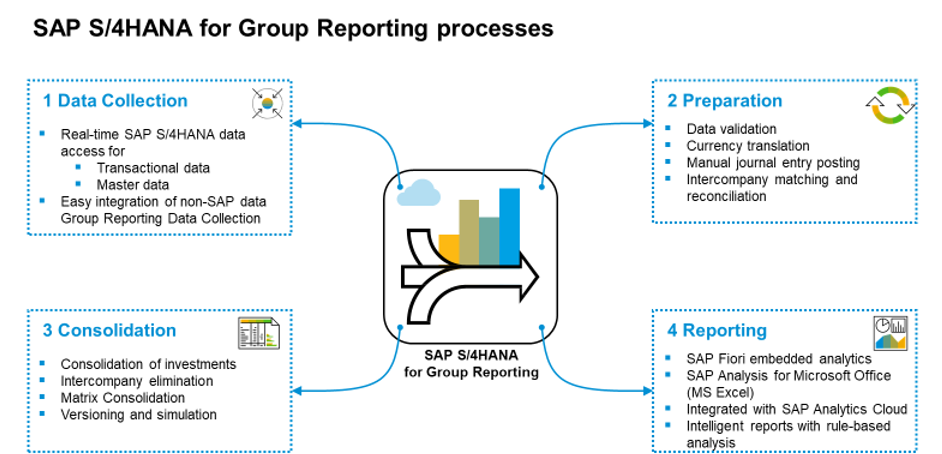 SAP S/4HANA for Group Reporting