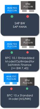 SAP BPC EPM and Analysis plug-ins
