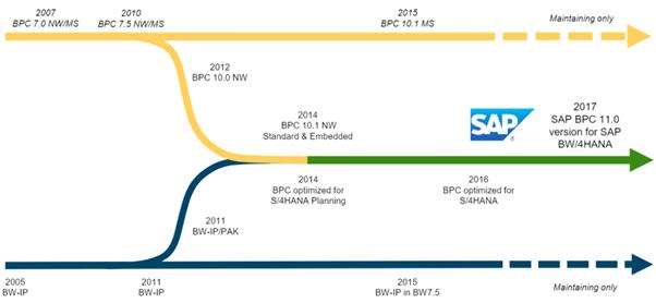 SAP BPC ROAD-MAP