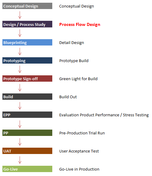 project_stages